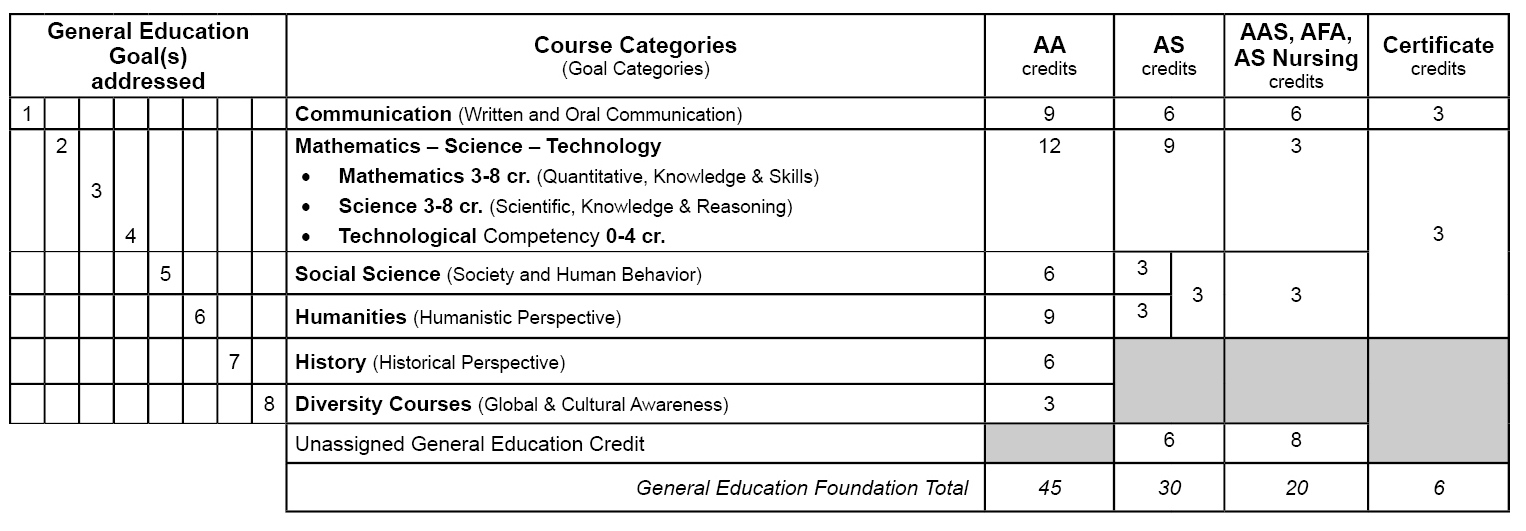 General education requirements (college)?